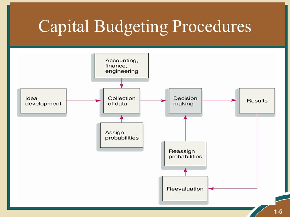 capital budgeting decision Other considerations in capital budgeting the real option creates economic value by generating future decision rights for management.