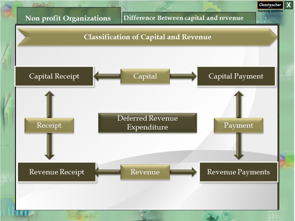 Classification of Capital and Revenue