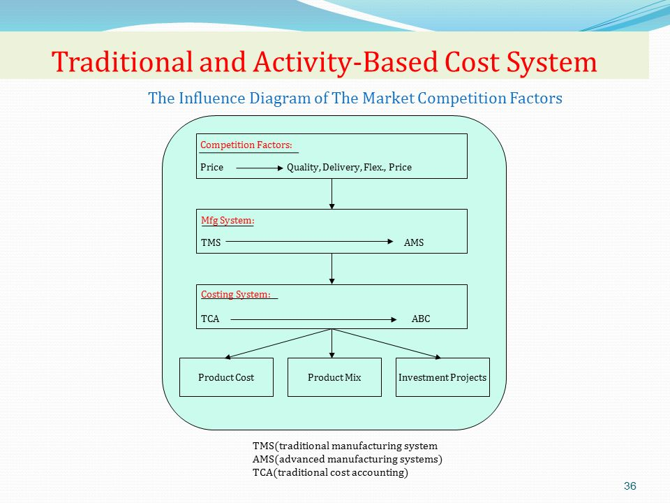 traditional cost accounting method vs activity based Cost accounting is an accounting method that aims to capture a company's costs of production by assessing the input costs of each step of production as well as fixed costs  traditional cost.