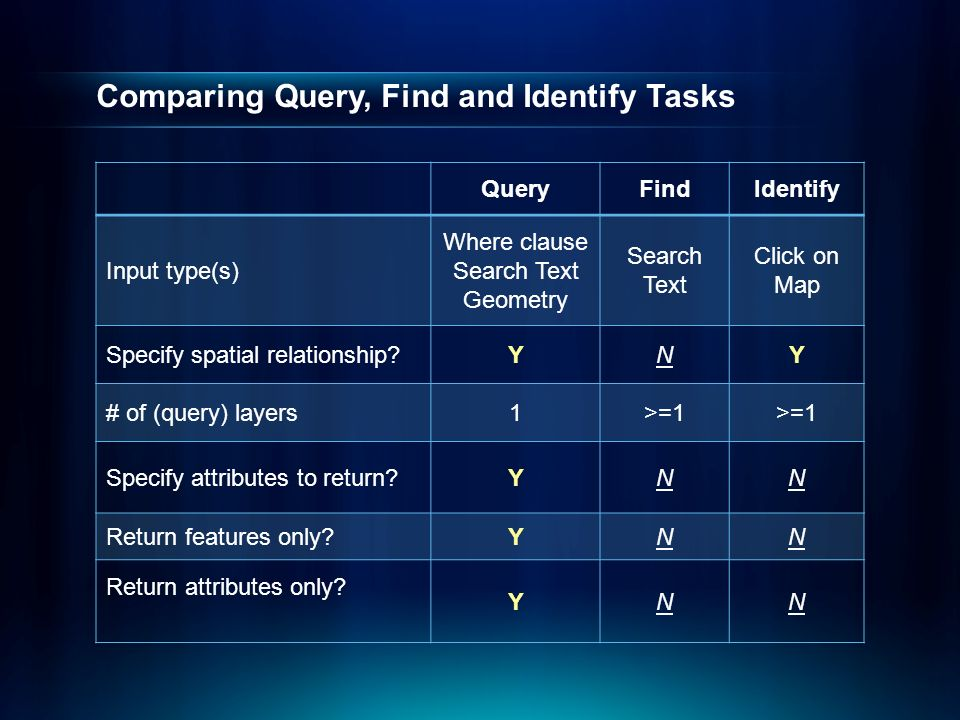 how to identify search query parameters