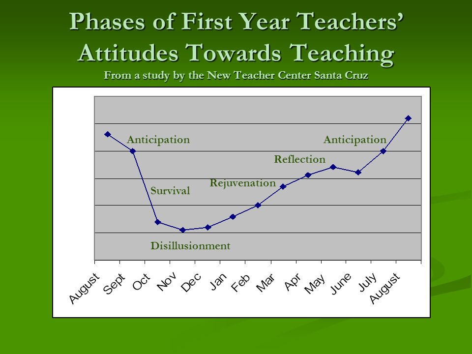 Phases of First Year Teachers' Attitudes Towards Teaching From a study by the New Teacher Center Santa Cruz