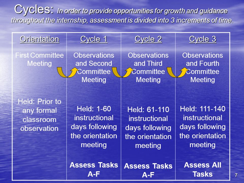 Cycles: In order to provide opportunities for growth and guidance throughout the internship, assessment is divided into 3 increments of time.
