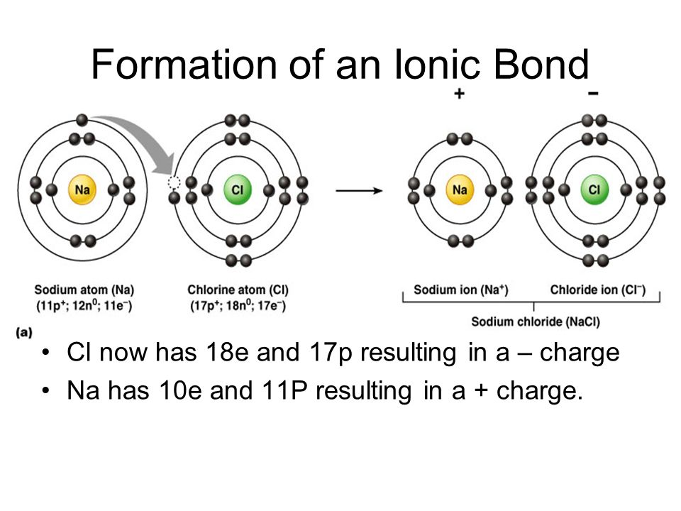 the formation of an ionic bond Chemical bonds hold molecules together and create temporary connections that are essential to life types of chemical bonds including covalent, ionic, and hydrogen bonds and london dispersion forces.