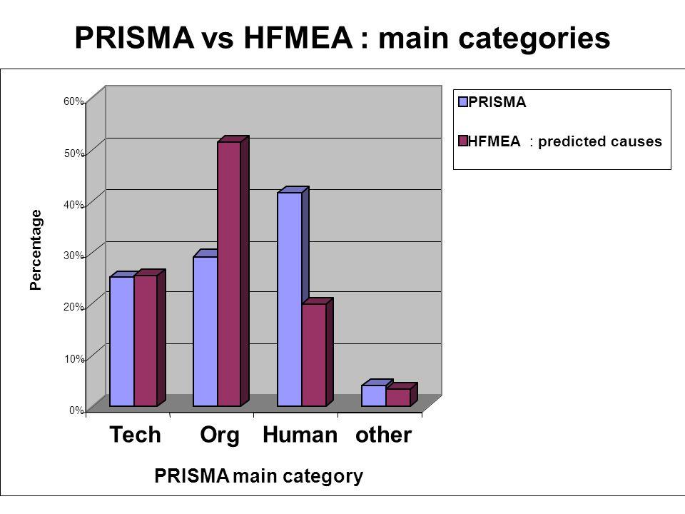 PRISMA vs HFMEA : main categories