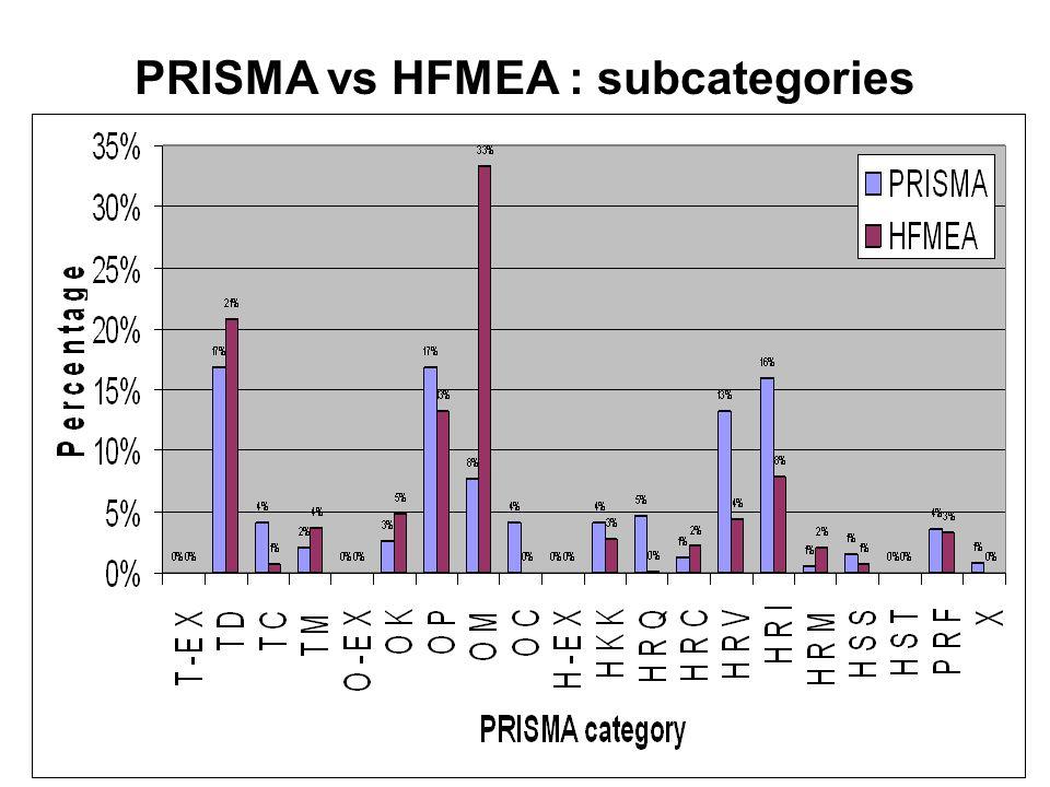 PRISMA vs HFMEA : subcategories