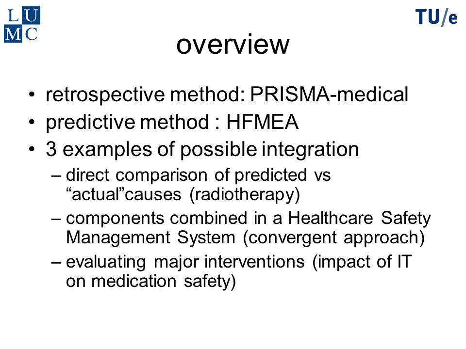 overview retrospective method: PRISMA-medical