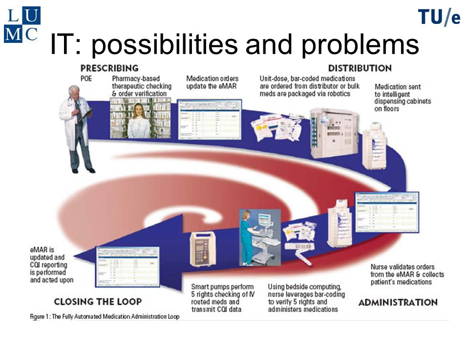 IT: possibilities and problems