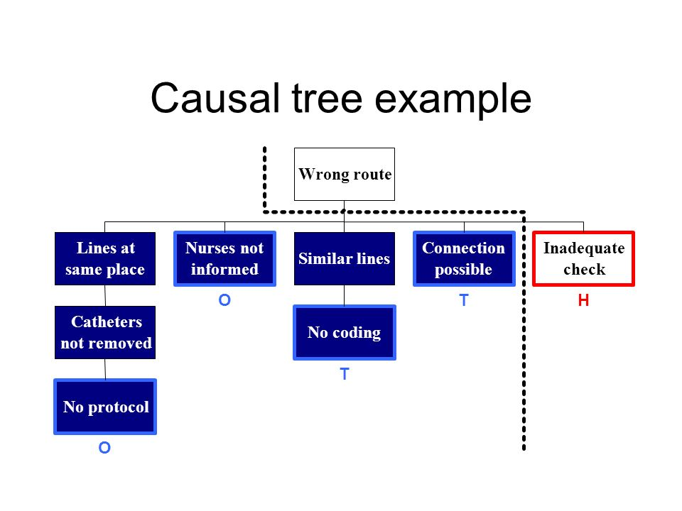 Causal tree example Wrong route Lines at same place Nurses not