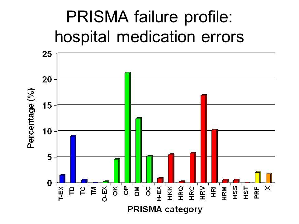 PRISMA failure profile: hospital medication errors