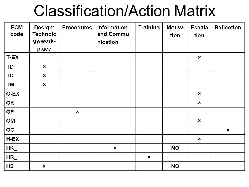 Classification/Action Matrix
