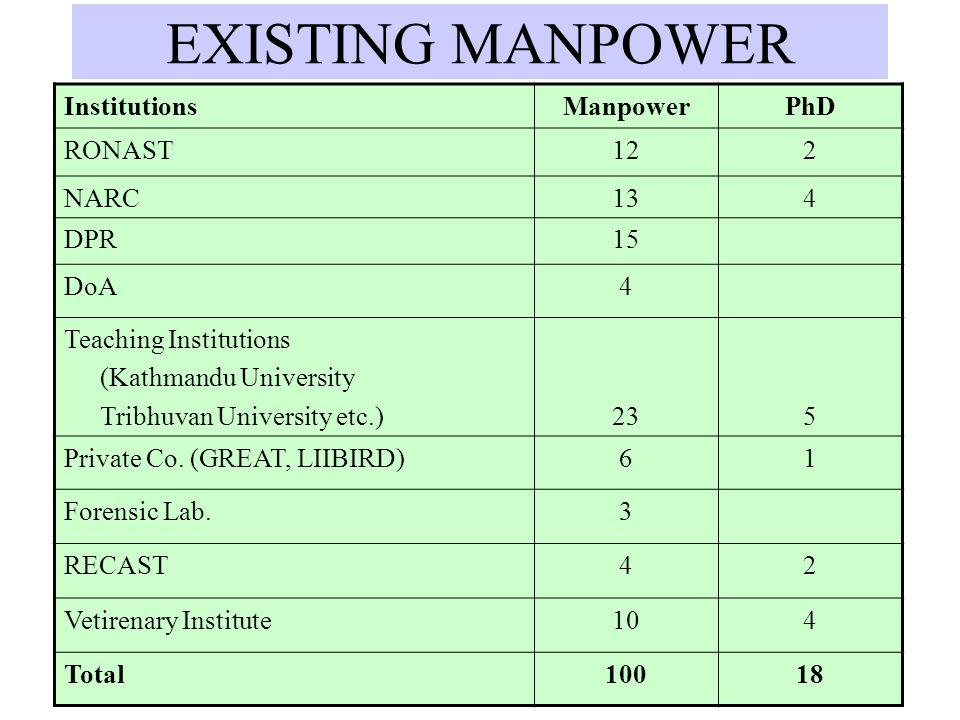 EXISTING MANPOWER Institutions Manpower PhD RONAST 12 2 NARC 13 4 DPR