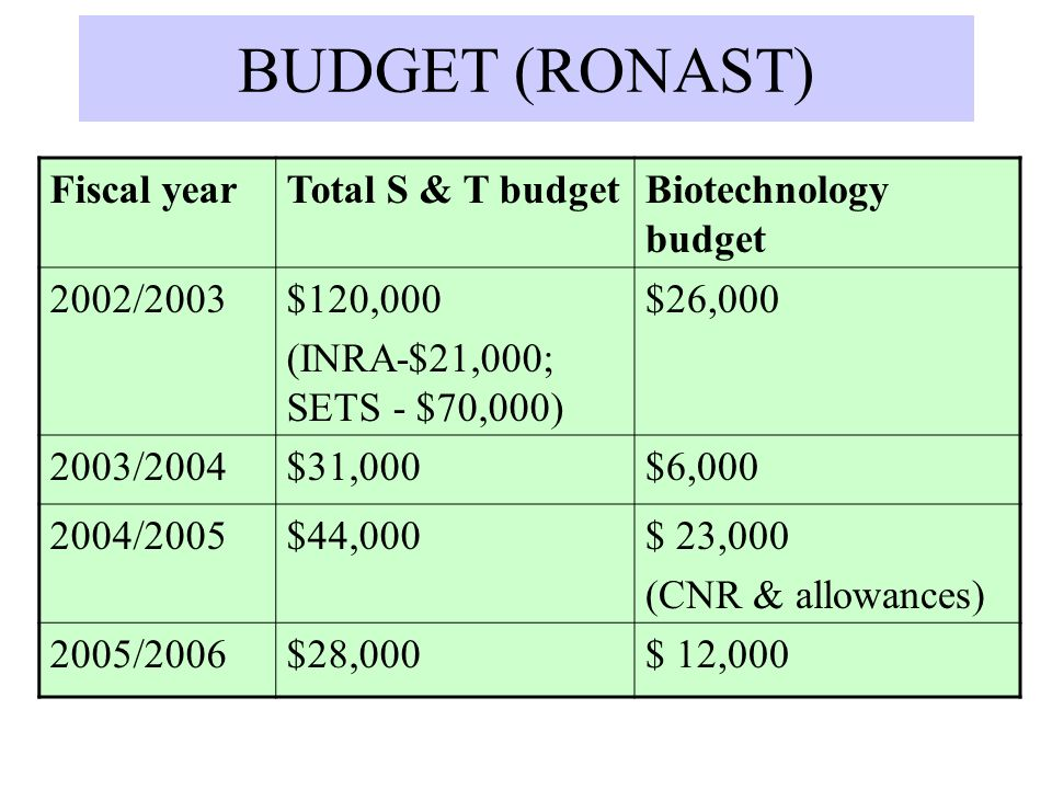 BUDGET (RONAST) Fiscal year Total S & T budget Biotechnology budget