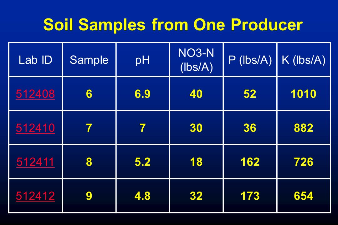 How to write a lab report for soil ph