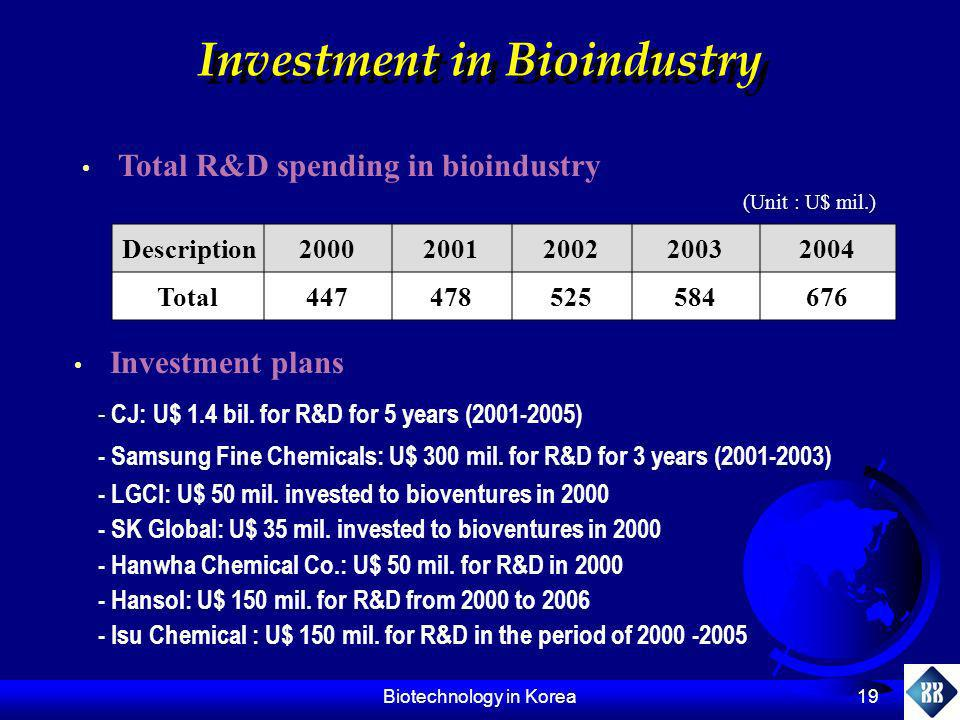 Investment in Bioindustry