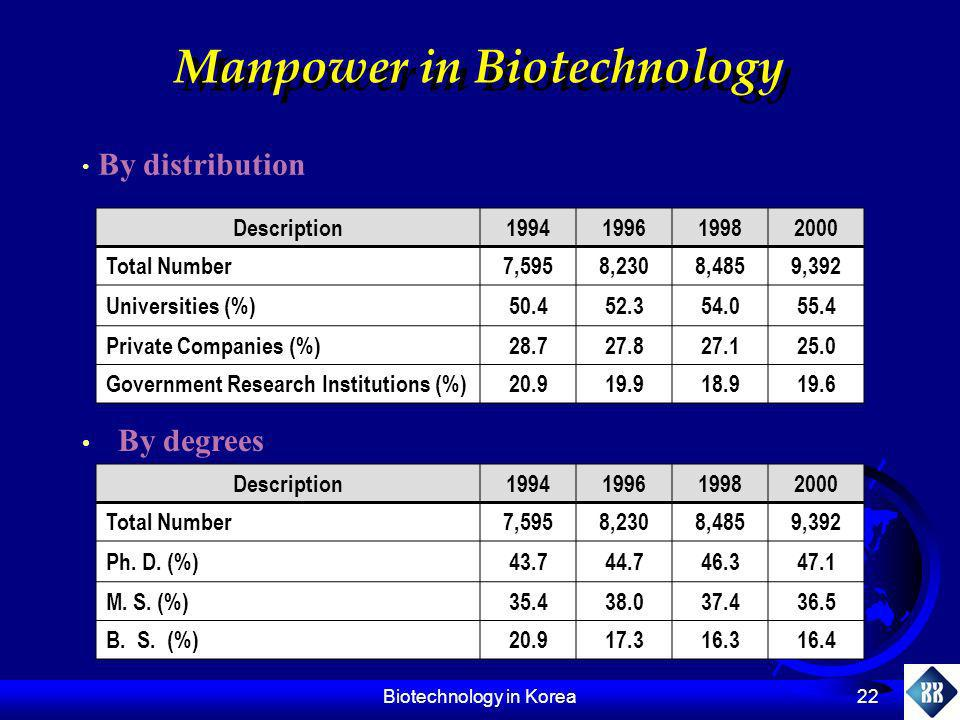 Manpower in Biotechnology