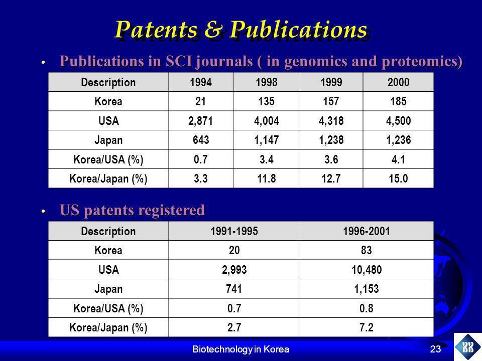 Patents & Publications