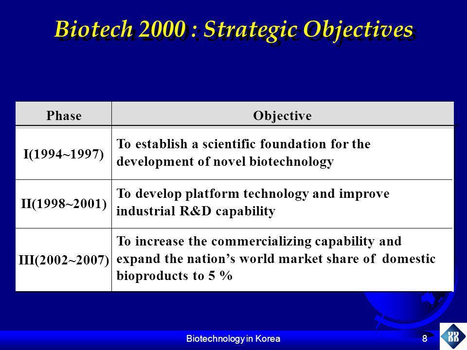 Biotech 2000 : Strategic Objectives