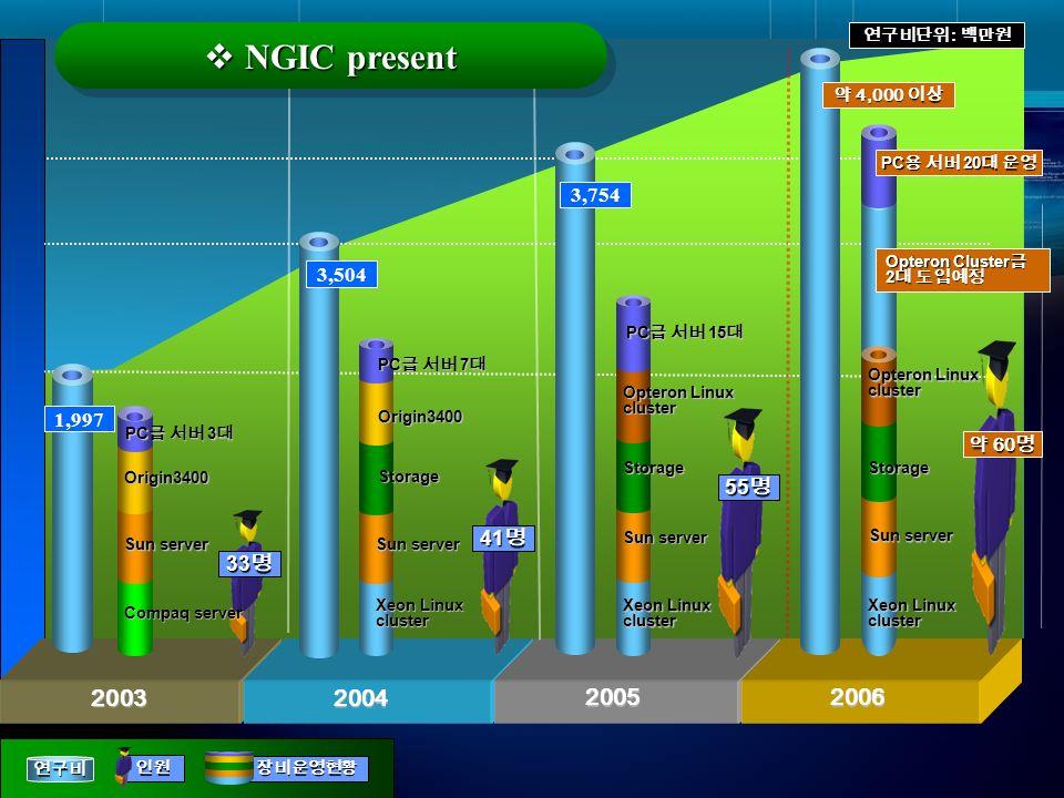 NGIC present 연구비단위 : 백만원. 약 4,000 이상. PC용 서버 20대 운영. 3,754. Opteron Cluster급. 2대 도입예정. 3,504.