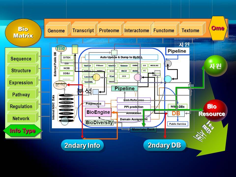 포탈 서버 분석 2ndary Info 2ndary DB Ome file 자원 Bio Resource DB Info Type