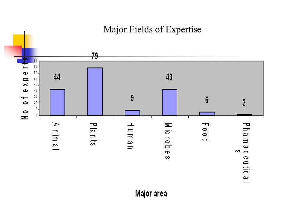 Major Fields of Expertise