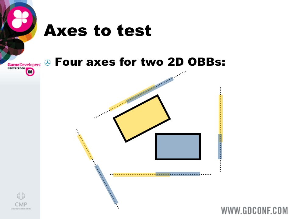 Axes to test Four axes for two 2D OBBs: