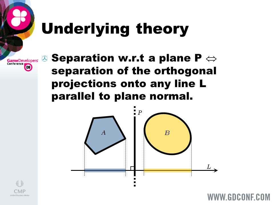 Underlying theory Separation w.r.t a plane P  separation of the orthogonal projections onto any line L parallel to plane normal.