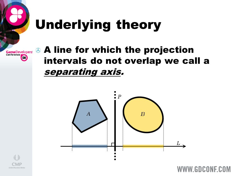 Underlying theory A line for which the projection intervals do not overlap we call a separating axis.