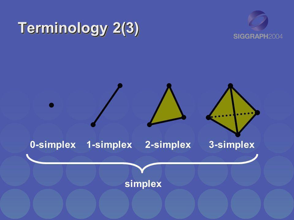Terminology 2(3) 0-simplex 1-simplex 2-simplex 3-simplex simplex