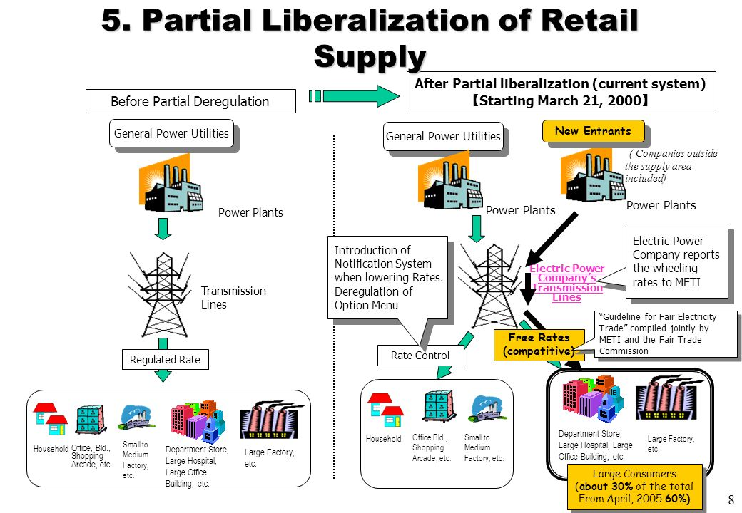 the concept and challenges of electrical utility deregulation The state of energy regulation in the united states  • rested on english common law concept of property  challenges to specific aspects of state and.