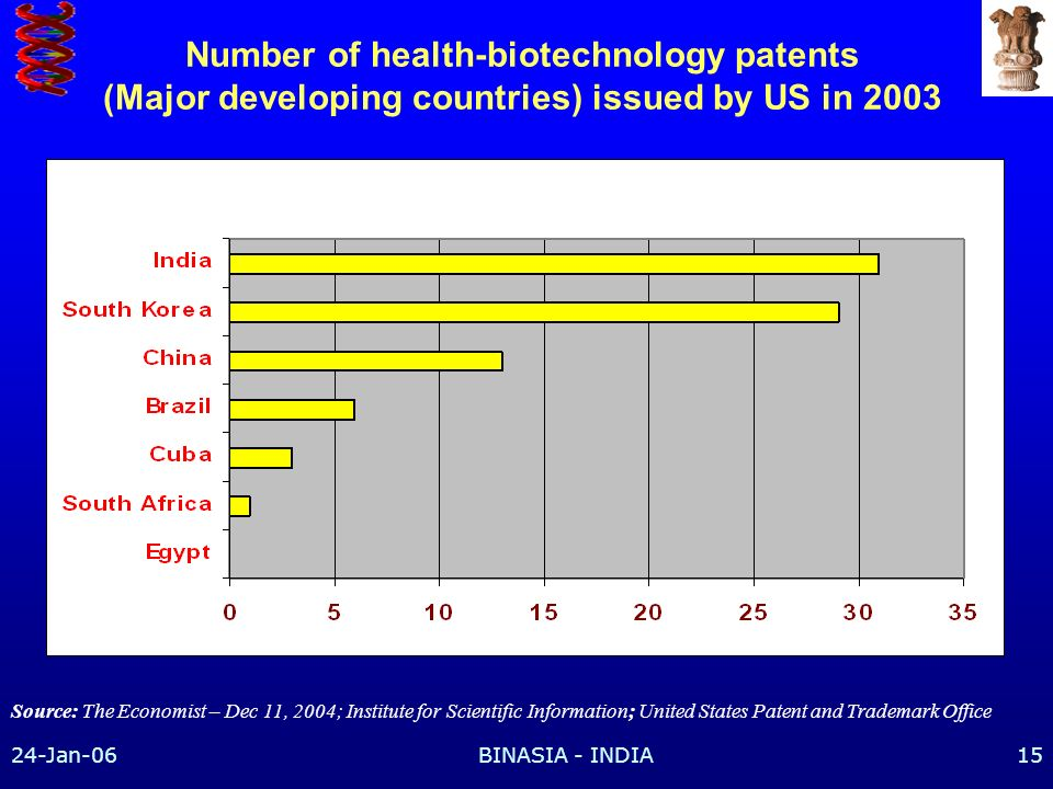 Number of health-biotechnology patents (Major developing countries) issued by US in 2003