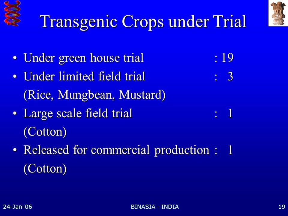 Transgenic Crops under Trial
