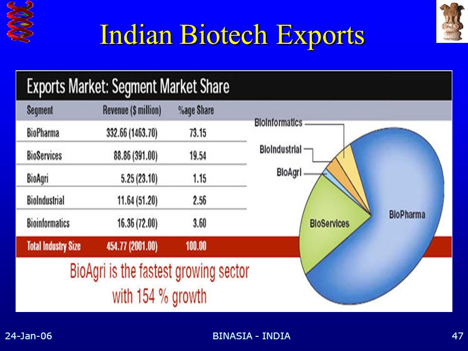 Indian Biotech Exports