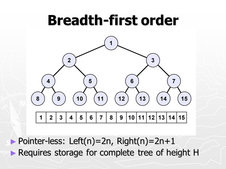 Breadth-first order Pointer-less: Left(n)=2n, Right(n)=2n+1