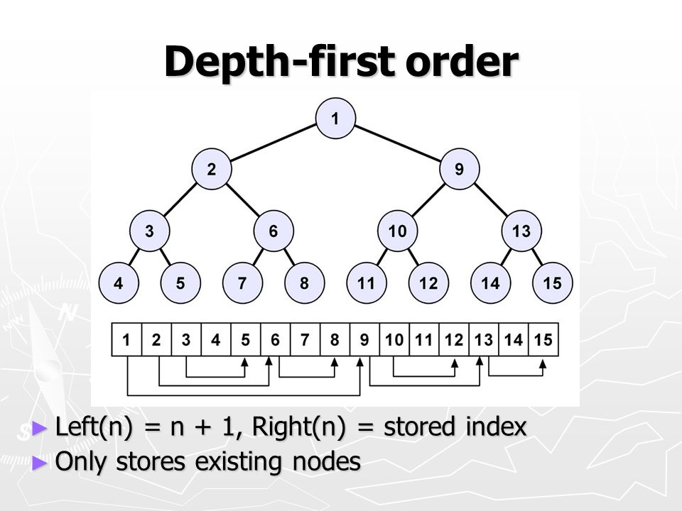 Depth-first order Left(n) = n + 1, Right(n) = stored index