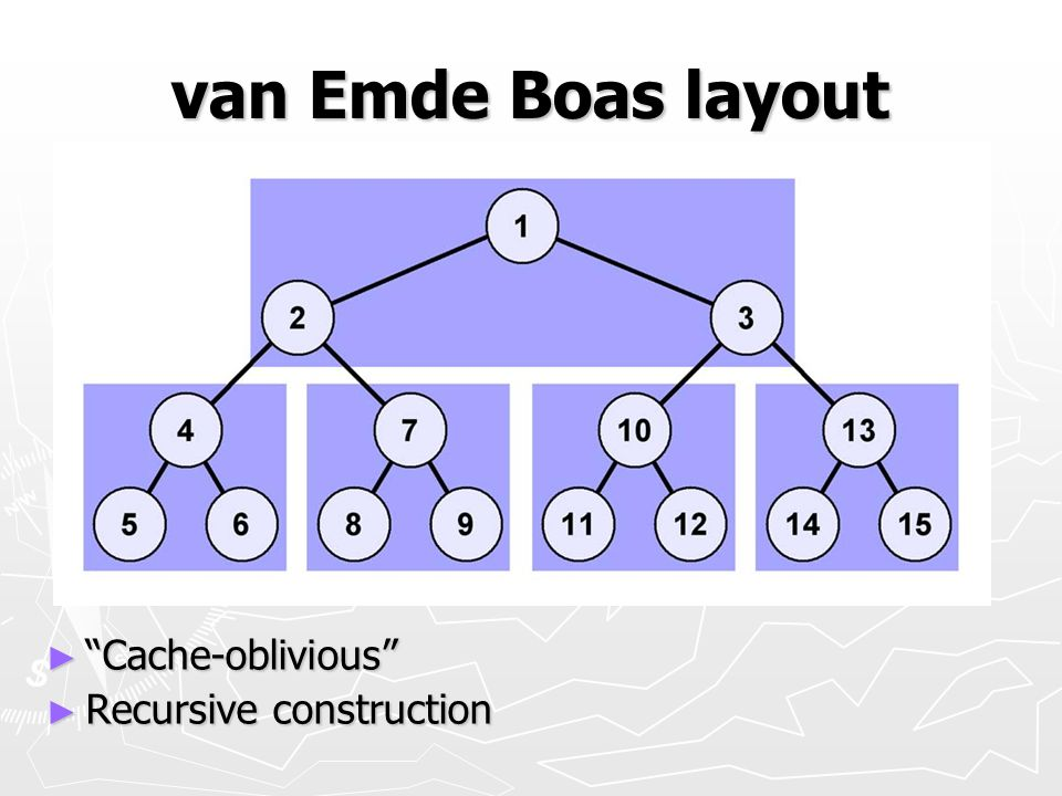 van Emde Boas layout Cache-oblivious Recursive construction