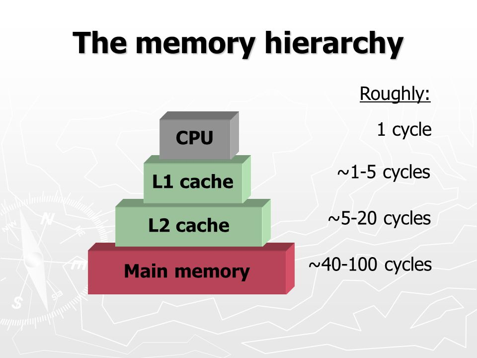 The memory hierarchy Roughly: 1 cycle CPU ~1-5 cycles L1 cache