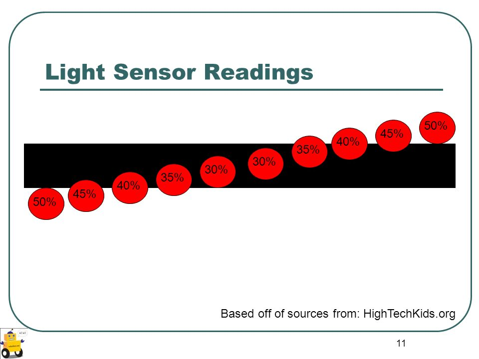 Light Sensor Readings 50% 45% 40% 35% 30% 30% 35% 40% 45% 50%