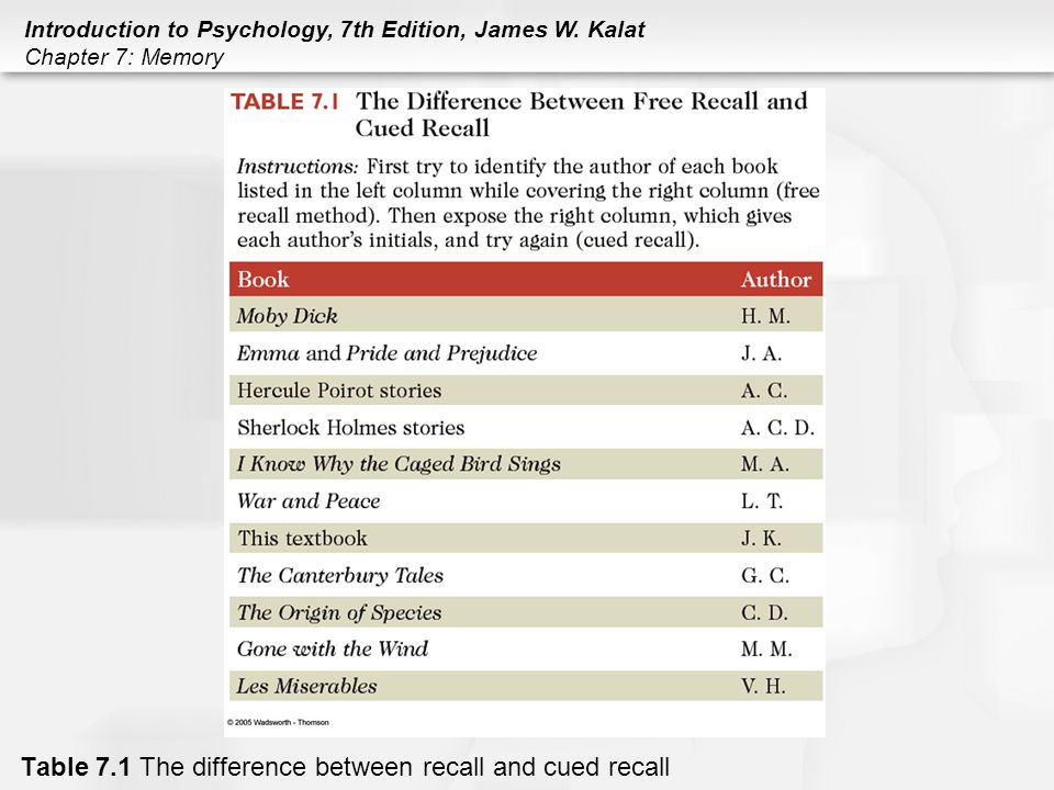the difference between recall memory and What are the various methods used for the measurement of human memory  the essential difference between recall and recognition is that in first case, the stimulus .