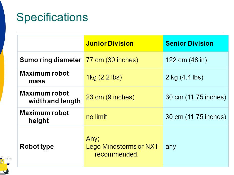 Specifications Junior Division Senior Division Sumo ring diameter
