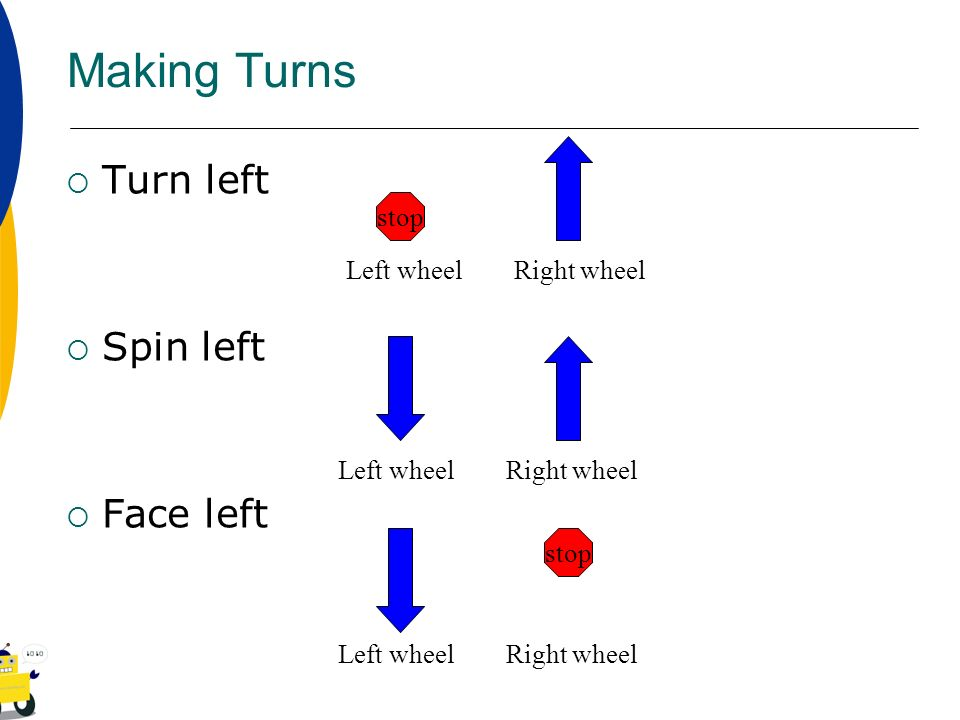 Making Turns Turn left Spin left Face left stop Left wheel Right wheel