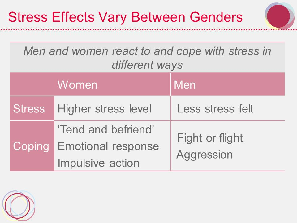 Stress Effects Vary Between Genders