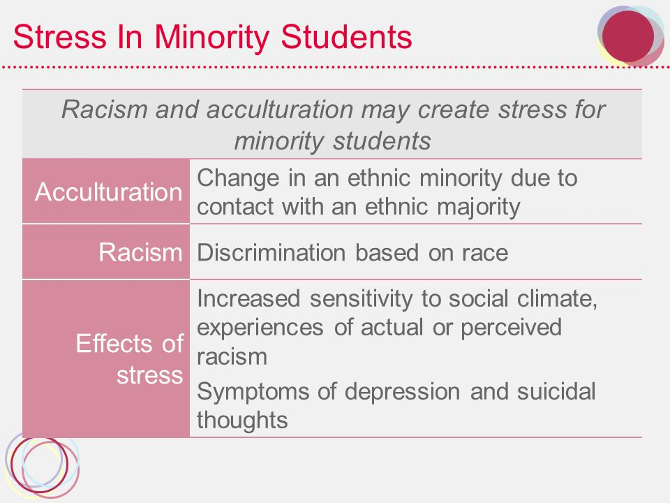 Stress In Minority Students