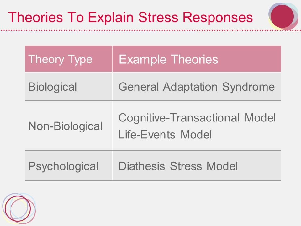 Theories To Explain Stress Responses