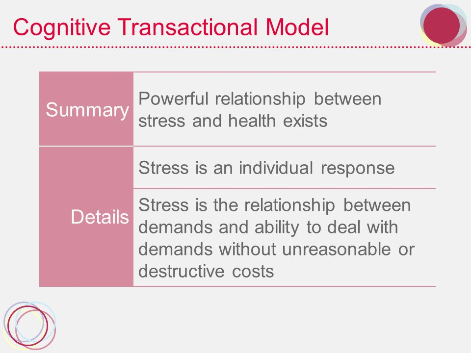 Cognitive Transactional Model