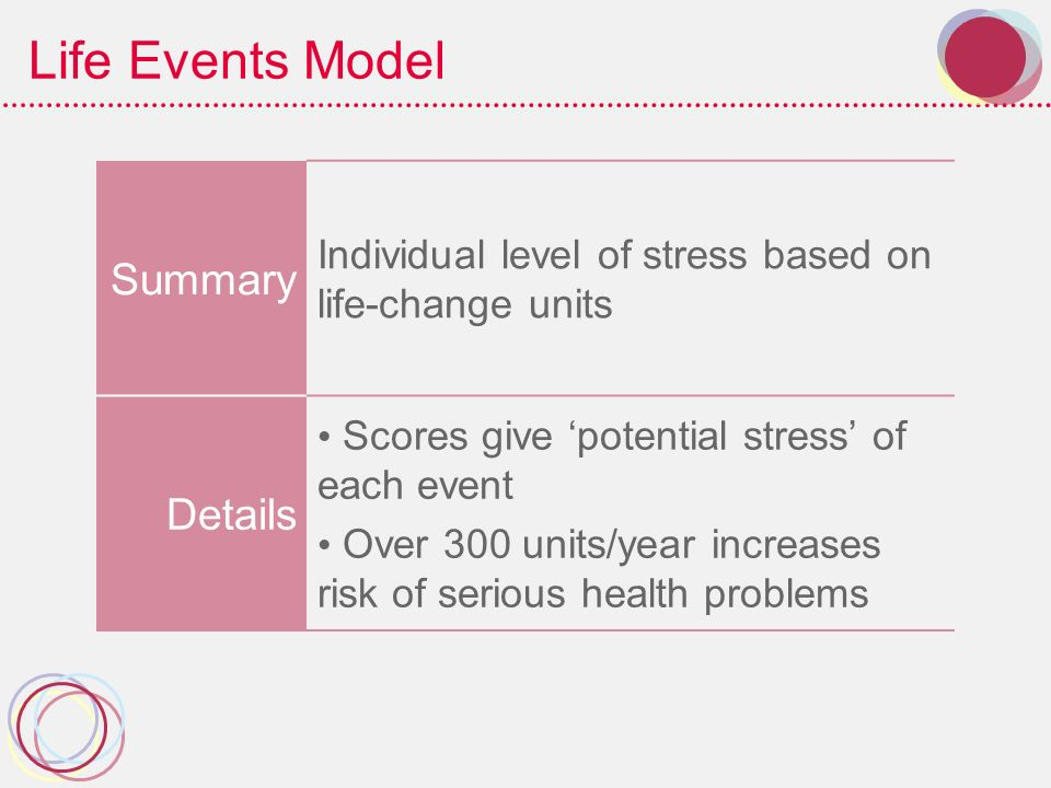 Life Events Model Summary Details