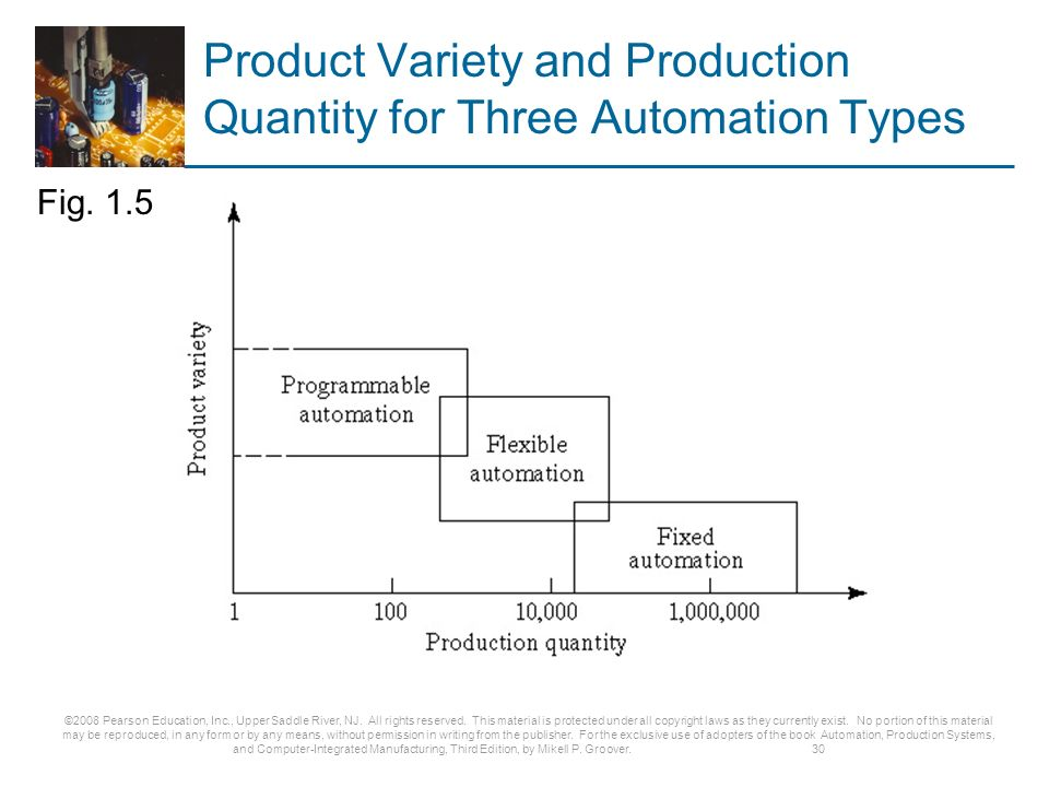 automation production systems and computer integrated manufacturing pdf