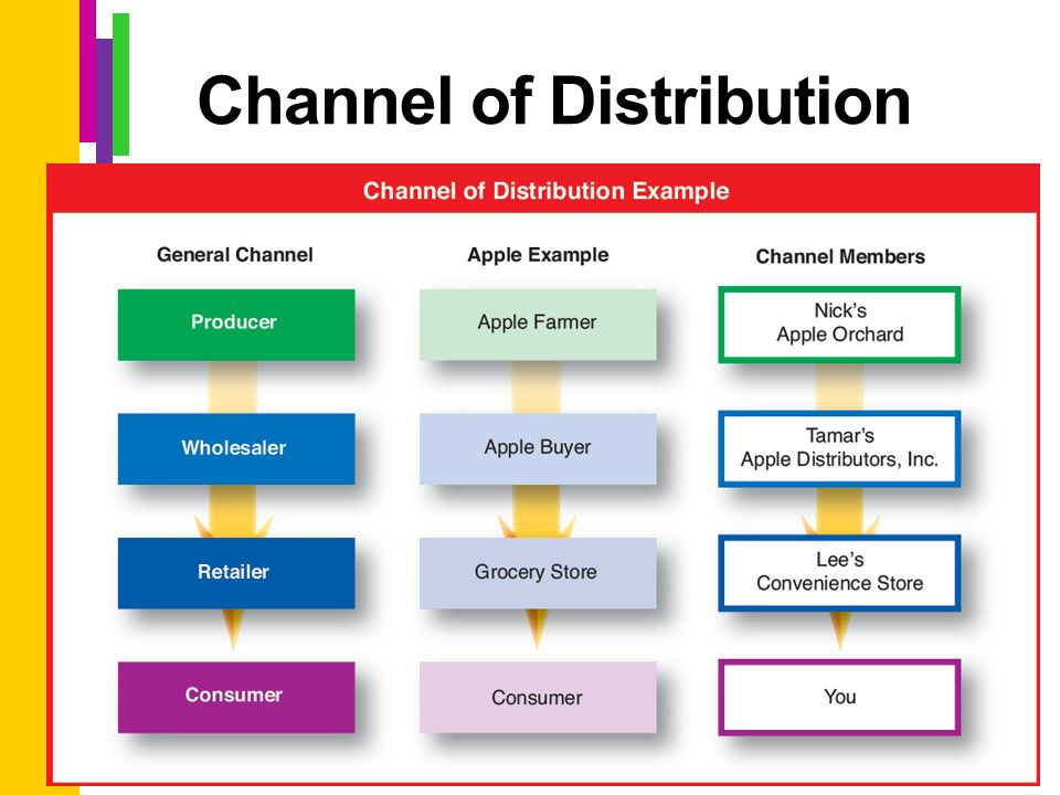 apple channel distribution essay Traditional vs contemporary marketing strategies - we look at what  channels,  and adopted contemporary marketing channels proposed  an example of this  would be when apple created the first iphone released in 2007.