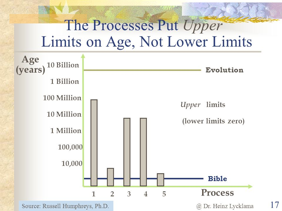 The Processes Put Upper Limits on Age, Not Lower Limits