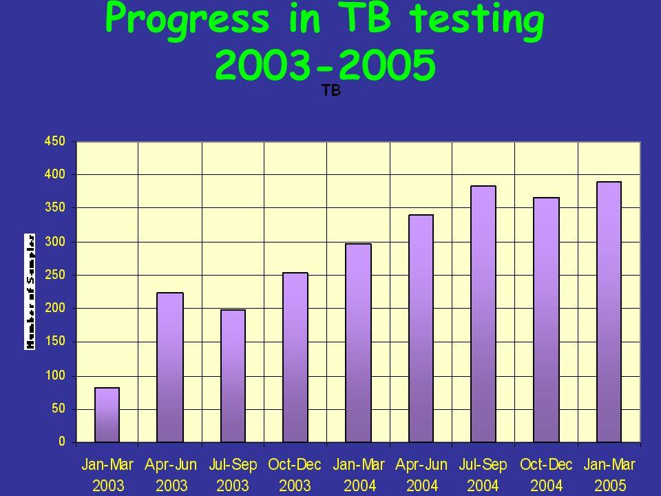 Progress in TB testing 2003-2005