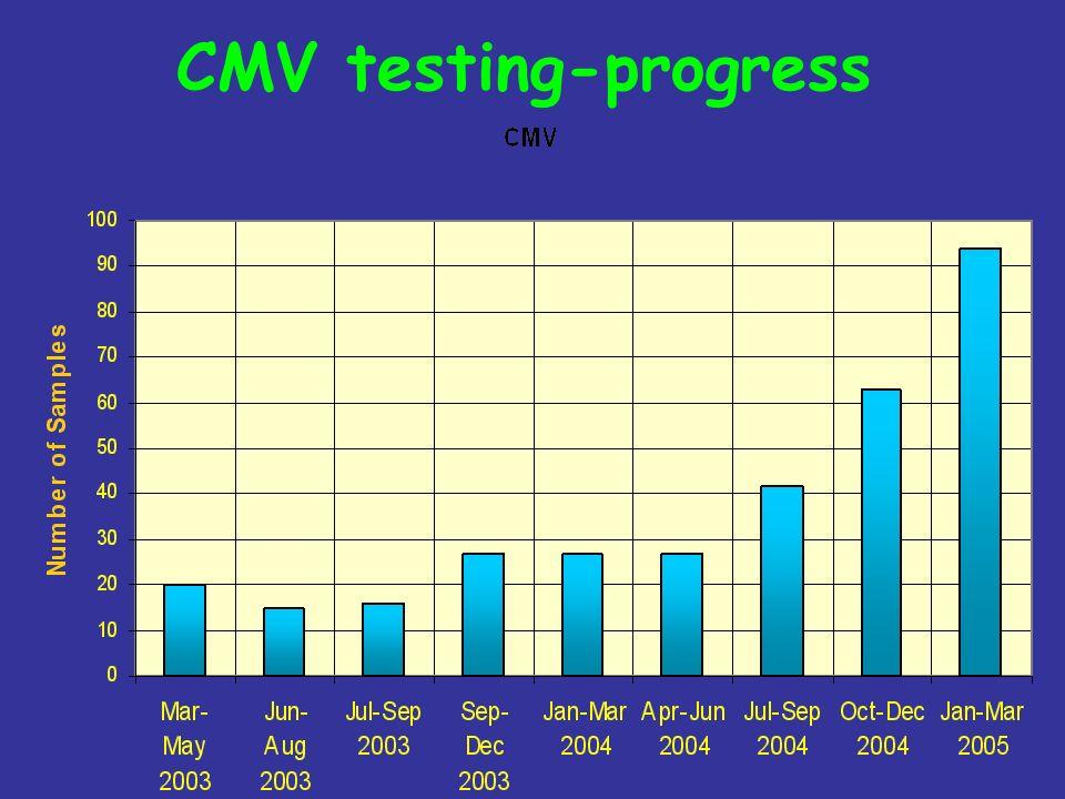 CMV testing-progress